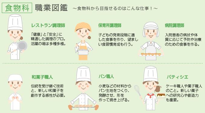 食物科職業図鑑