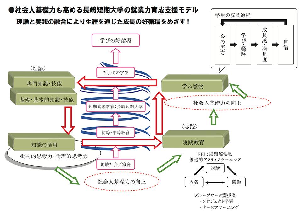 社会人基礎力も高める長崎短期大学の就業力育成支援モデル
