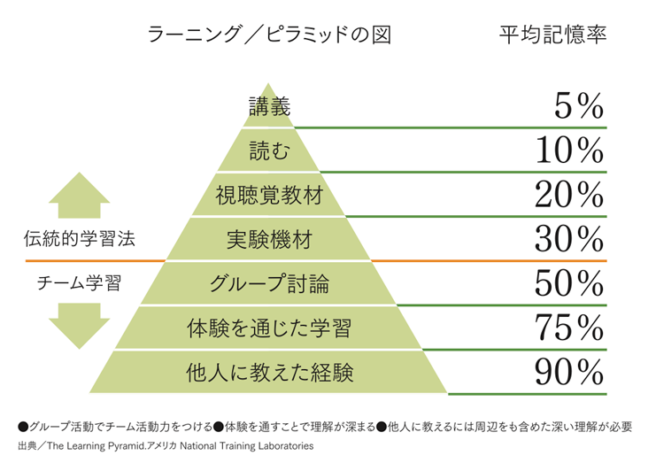 ラーニングとピラミッドの図