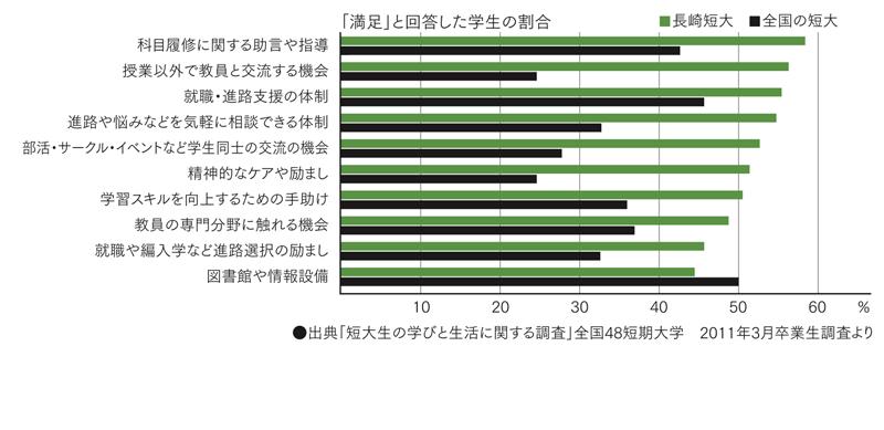 学生満足度の高い長崎短期大学